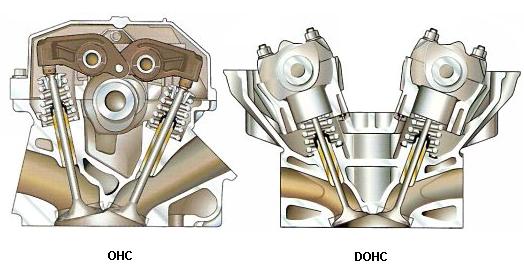 OHC-DOHC vezérlés